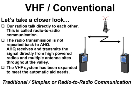 800MHz VHF/Conventional