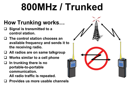 800MHz Trunked