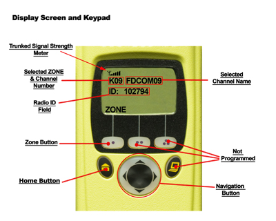 800MHz Display Screen and Keypad