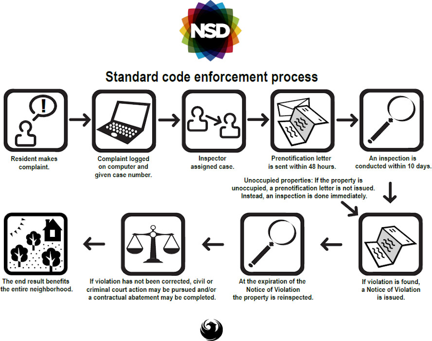 Neighborhood Services Neighborhood Code Compliance