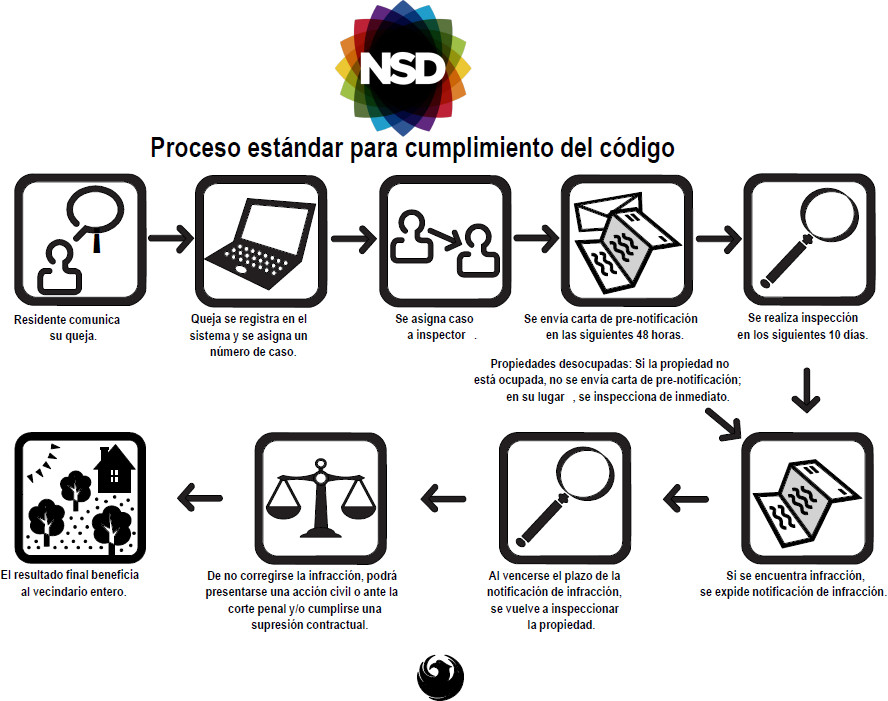 NSD Code Enforcment Process-Spanish (Thumbnail)