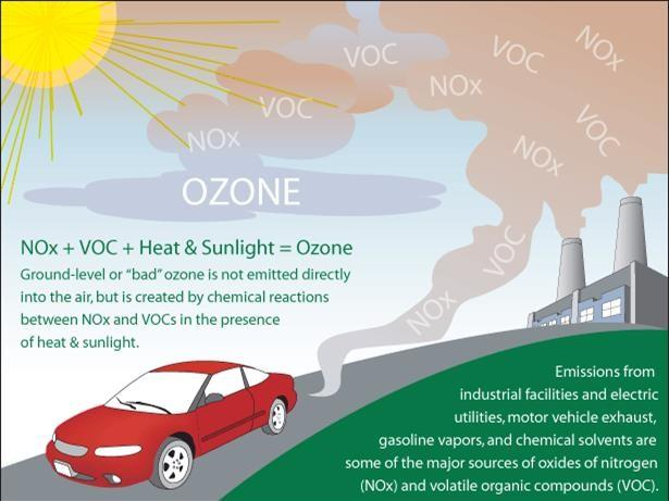Photo explaining how ozone is formed through NOx, VOC, heat, and sunlight. Includes a car and factory with smoke emissions
