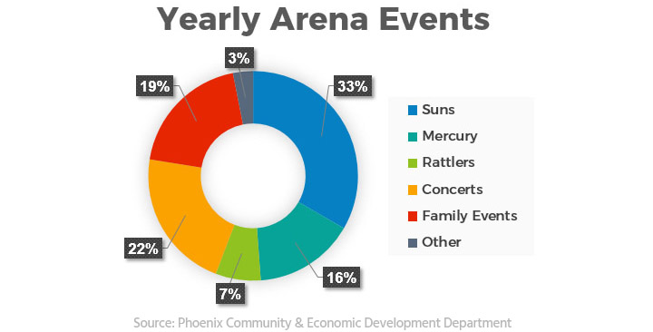 Yearly Arena Events: 33% Suns, 16% Mercury, 7% Rattlers, 22% Concerts, 19% Family Events, 3% Other Events