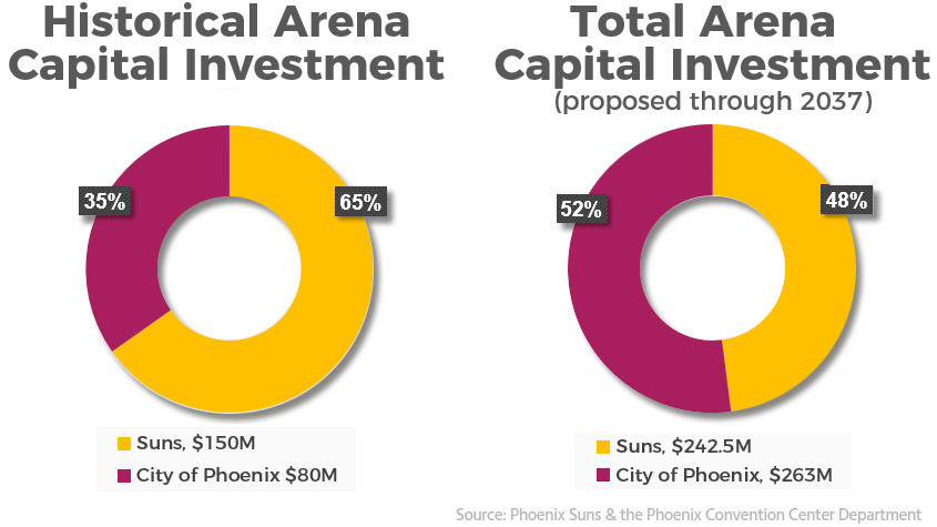 Historic Arena Capital Investment: $80M City of Phoenix and $150M Suns and Total Arena Capital Investment (proposed through 2037): $263M City of Phoenix and $242.5M Suns