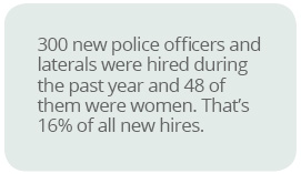 Nearly 13% of Phoenix Police officers are women; higher than the national average.Phoenix Police expects to hire around 200 new officers in the next two years.