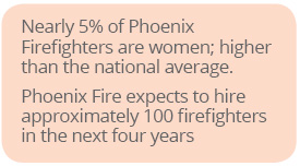 Nearly 5% of Phoenix Firefighters are women; higher than the national average.Phoenix Fire expects to hire approximately 100 firefighters in the next four years.