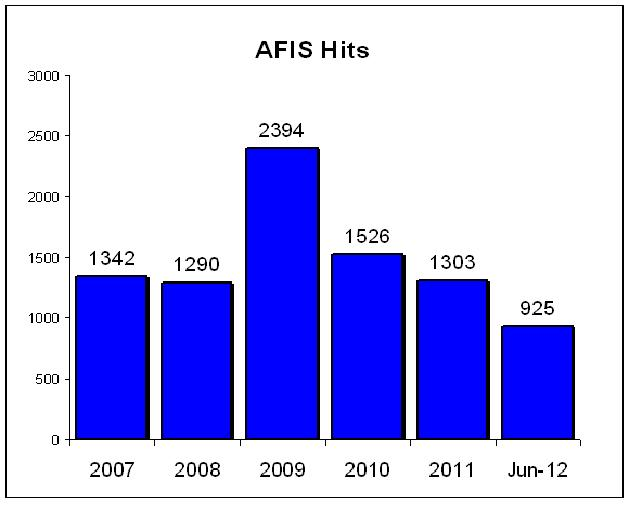 AFIS Chart - PPD Crime Lab