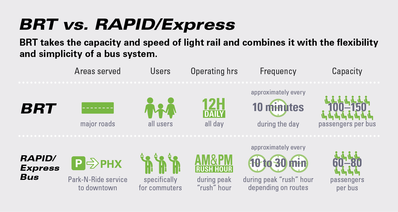BRT versus RAPID and Express
