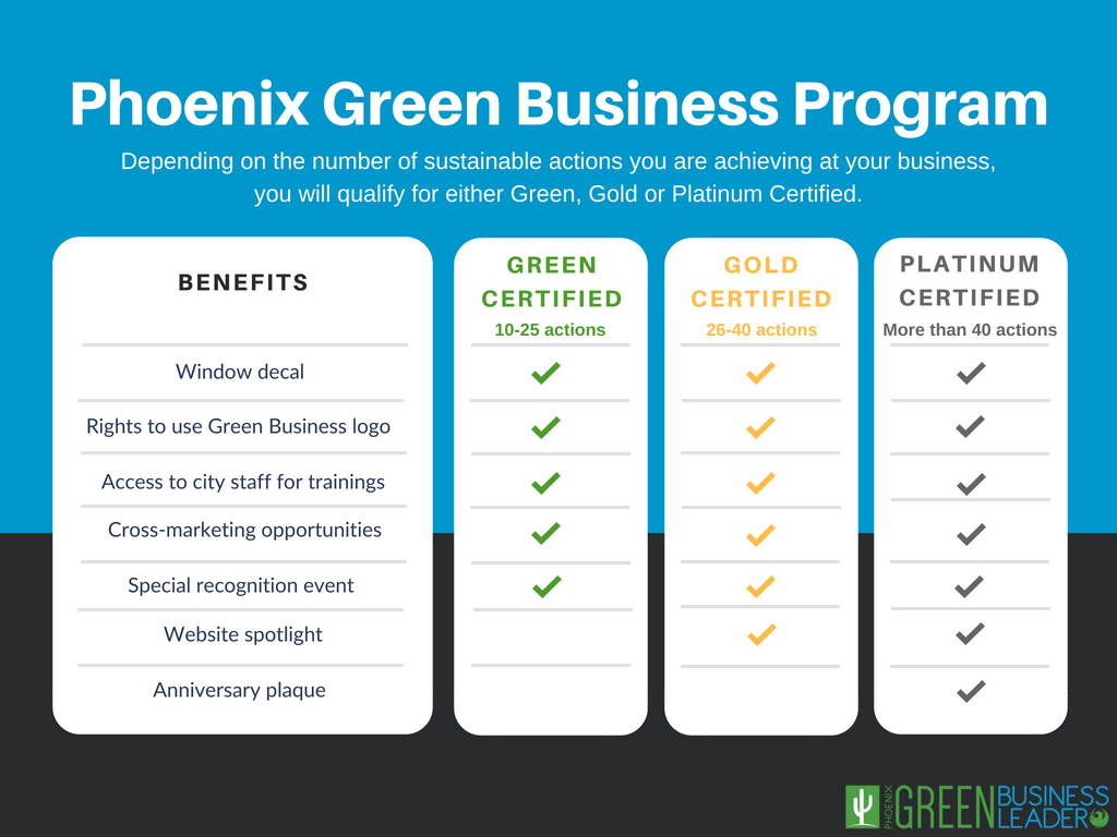 Green Business Leader benefits