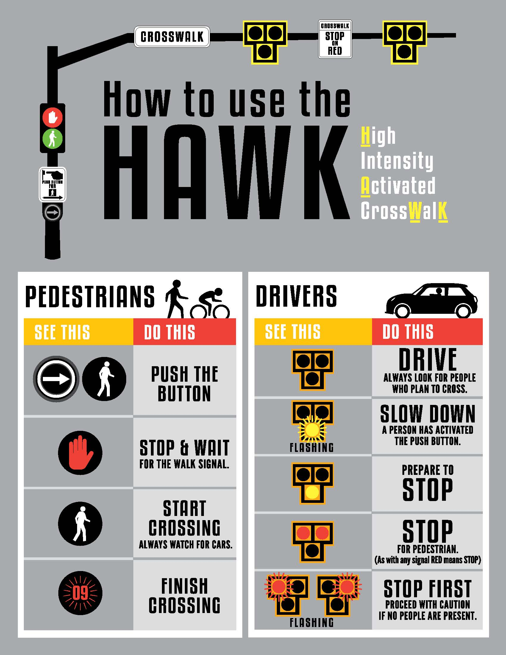 Graphic Showing How to Use A HAWK Signal
