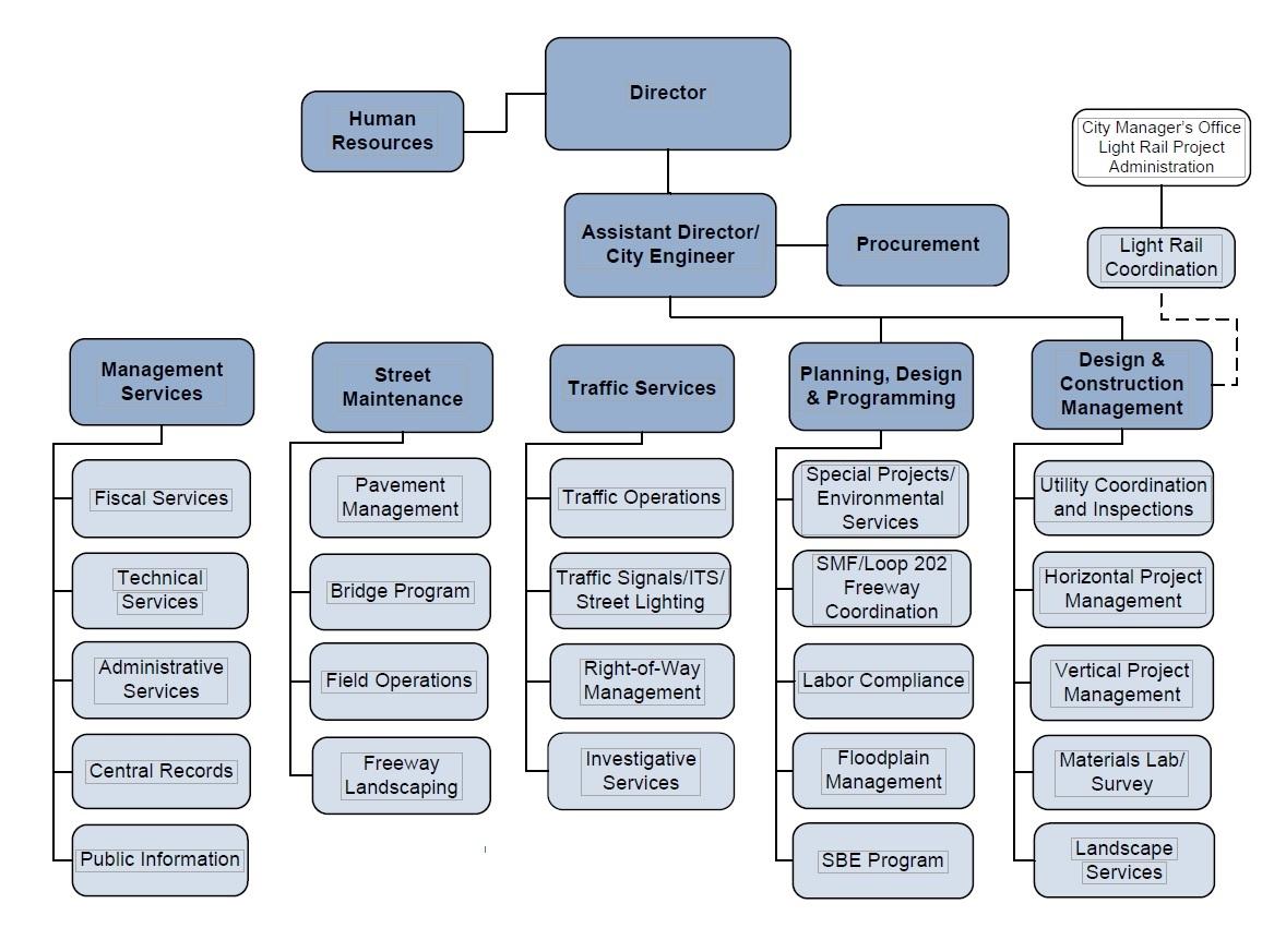 Street transportation organization chart organization chart altavistaventures Images