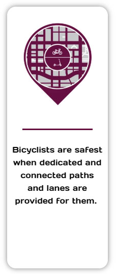 Bicyclists are safest when dedicated and connected paths and lanes are provided for them.