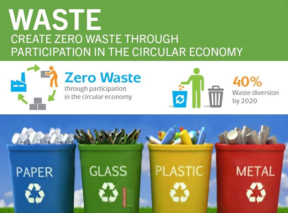 Sustainability Waste