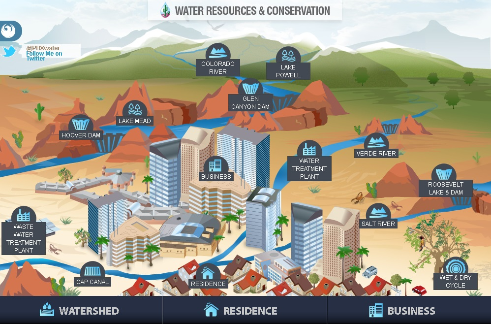 Illustration of city water sources and usage