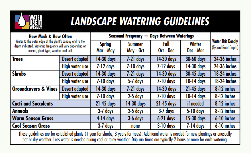 landscape water guidelines chart