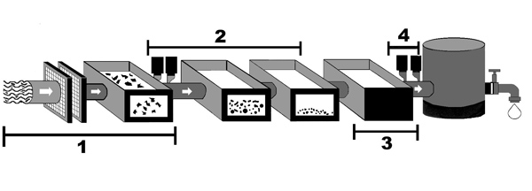 Graphic showing the water treatment process